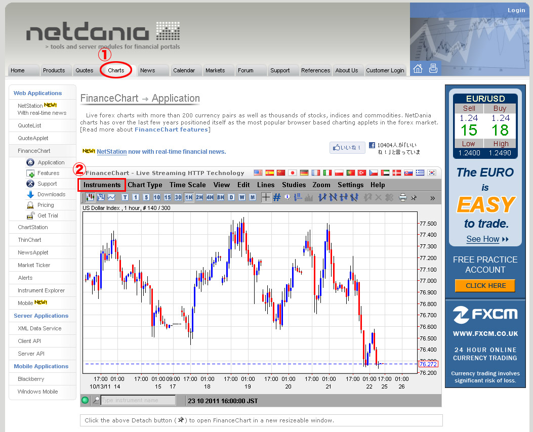 Netdania charts forex charts from dailyfx
