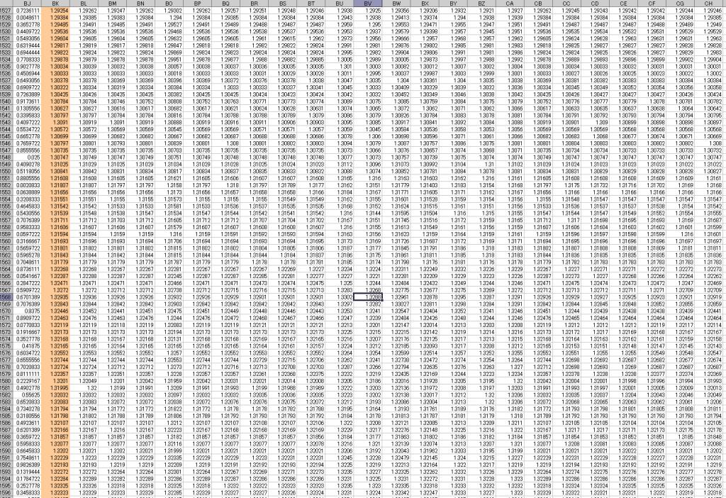 解析データの一部、相場の連続する様々な数値データ記録するとあっという間に恐ろしいほど巨大なデータとなります。